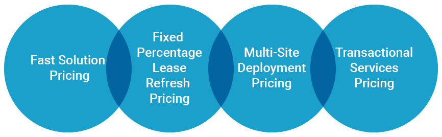 Conquest Technologies Pricing Modules